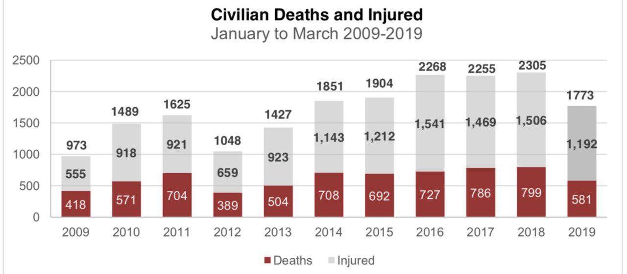 UNAMA Finds 23% Decline in Overall Civilian Casualties in 2019 Q1