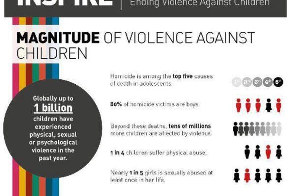 WHO: Upto 1 Billion Children Experience Physical Violence Every Year